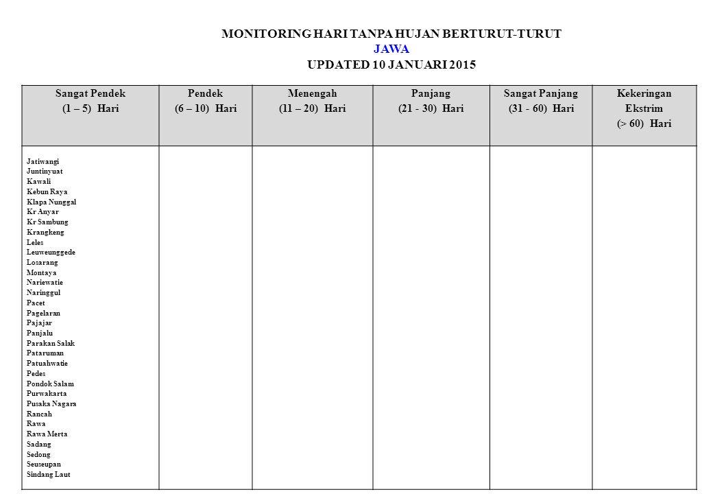 MONITORING HARI TANPA HUJAN BERTURUT-TURUT JAWA UPDATED 10 JANUARI 2015 Sangat Pendek (1 – 5) Hari Pendek (6 – 10) Hari Menengah (11 – 20) Hari Panjang (21 - 30) Hari Sangat Panjang (31 - 60) Hari Kekeringan Ekstrim (> 60) Hari Jatiwangi Juntinyuat Kawali Kebun Raya Klapa Nunggal Kr Anyar Kr Sambung Krangkeng Leles Leuweunggede Losarang Montaya Nariewatie Naringgul Pacet Pagelaran Pajajar Panjalu Parakan Salak Pataruman Patuahwatie Pedes Pondok Salam Purwakarta Pusaka Nagara Rancah Rawa Rawa Merta Sadang Sedong Seuseupan Sindang Laut