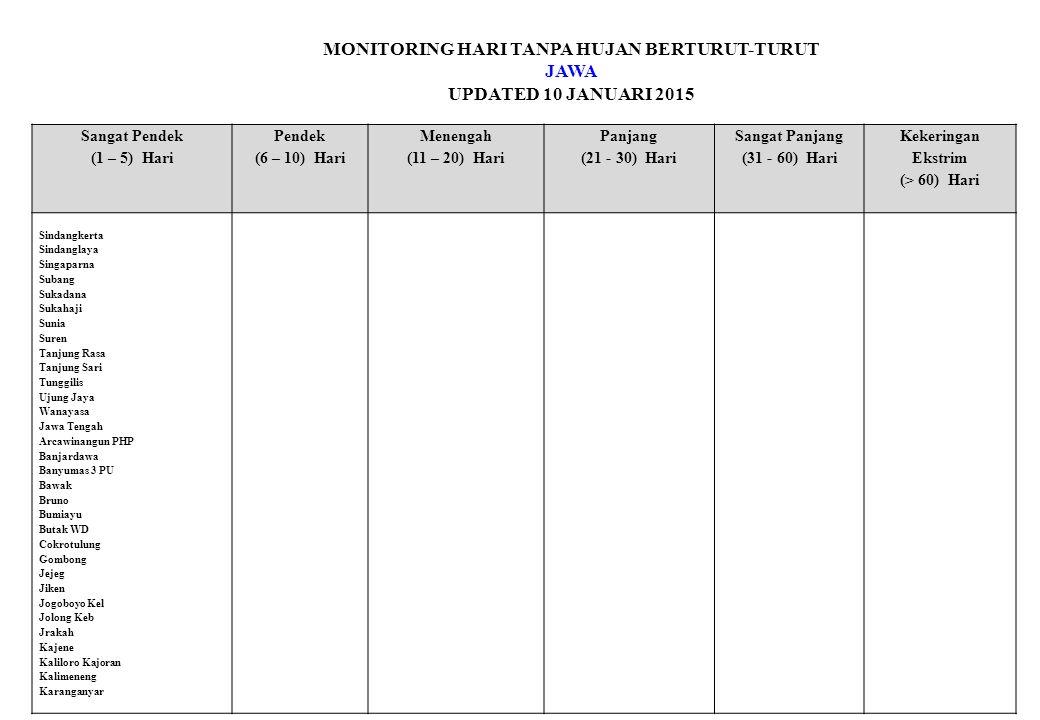 MONITORING HARI TANPA HUJAN BERTURUT-TURUT JAWA UPDATED 10 JANUARI 2015 Sangat Pendek (1 – 5) Hari Pendek (6 – 10) Hari Menengah (11 – 20) Hari Panjang (21 - 30) Hari Sangat Panjang (31 - 60) Hari Kekeringan Ekstrim (> 60) Hari Sindangkerta Sindanglaya Singaparna Subang Sukadana Sukahaji Sunia Suren Tanjung Rasa Tanjung Sari Tunggilis Ujung Jaya Wanayasa Jawa Tengah Arcawinangun PHP Banjardawa Banyumas 3 PU Bawak Bruno Bumiayu Butak WD Cokrotulung Gombong Jejeg Jiken Jogoboyo Kel Jolong Keb Jrakah Kajene Kaliloro Kajoran Kalimeneng Karanganyar