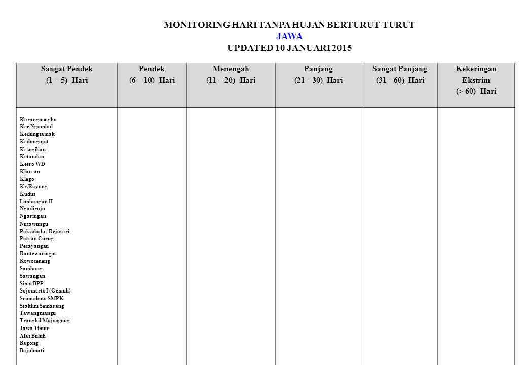 MONITORING HARI TANPA HUJAN BERTURUT-TURUT JAWA UPDATED 10 JANUARI 2015 Sangat Pendek (1 – 5) Hari Pendek (6 – 10) Hari Menengah (11 – 20) Hari Panjang (21 - 30) Hari Sangat Panjang (31 - 60) Hari Kekeringan Ekstrim (> 60) Hari Karangnongko Kec Ngombol Kedungsamak Kedungupit Kesugihan Ketandan Ketro WD Klarean Klego Kr.Rayung Kudus Limbangan II Ngadirojo Ngaringan Nusawungu Pakisdadu / Rejosari Patean Curug Pesayangan Rantewaringin Rowoseneng Sambong Sawangan Simo BPP Sojomerto I (Gemuh) Srimadono SMPK Staklim Semarang Tawangmangu Trangkil/Mojoagung Jawa Timur Alas Buluh Bagong Bajulmati