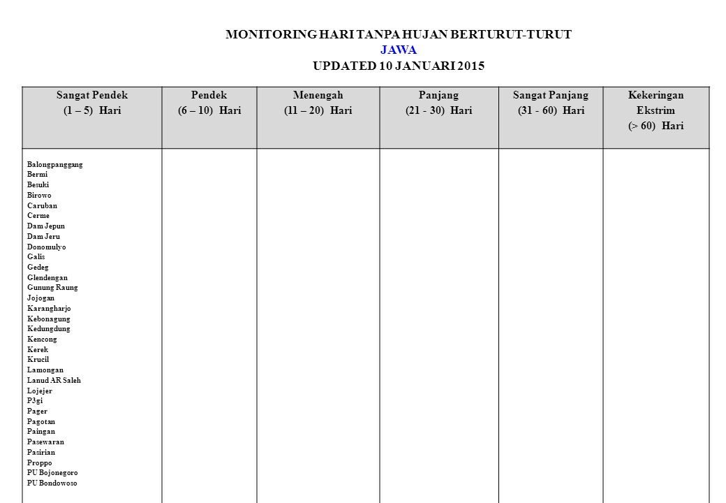 MONITORING HARI TANPA HUJAN BERTURUT-TURUT JAWA UPDATED 10 JANUARI 2015 Sangat Pendek (1 – 5) Hari Pendek (6 – 10) Hari Menengah (11 – 20) Hari Panjang (21 - 30) Hari Sangat Panjang (31 - 60) Hari Kekeringan Ekstrim (> 60) Hari Balongpanggang Bermi Besuki Birowo Caruban Cerme Dam Jepun Dam Jeru Donomulyo Galis Gedeg Glendengan Gunung Raung Jojogan Karangharjo Kebonagung Kedungdung Kencong Kerek Krucil Lamongan Lanud AR Saleh Lojejer P3gi Pager Pagotan Paingan Pasewaran Pasirian Proppo PU Bojonegoro PU Bondowoso