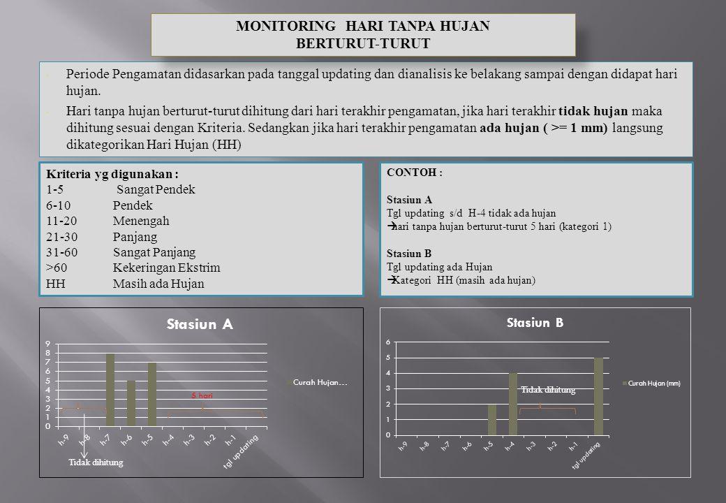 Periode Pengamatan didasarkan pada tanggal updating dan dianalisis ke belakang sampai dengan didapat hari hujan.