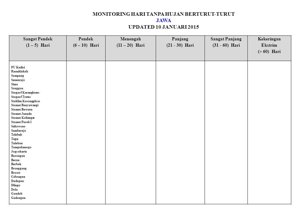 MONITORING HARI TANPA HUJAN BERTURUT-TURUT JAWA UPDATED 10 JANUARI 2015 Sangat Pendek (1 – 5) Hari Pendek (6 – 10) Hari Menengah (11 – 20) Hari Panjang (21 - 30) Hari Sangat Panjang (31 - 60) Hari Kekeringan Ekstrim (> 60) Hari PU Kediri Ranuklakah Sampang Senenrejo Simo Songgon Stageof Karangkates Stageof Tretes Staklim Karangploso Stamet Banyuwangi Stamet Bawean Stamet Juanda Stamet Kalianget Stamet Perak I Sukowono Sumberejo Telebuk Tugu Tulakan Tumpakmergo Jogyakarta Barongan Beran Berbah Bronggang Brosot Cebongan Dadapan Dlingo Dolo Gandok Gedongan