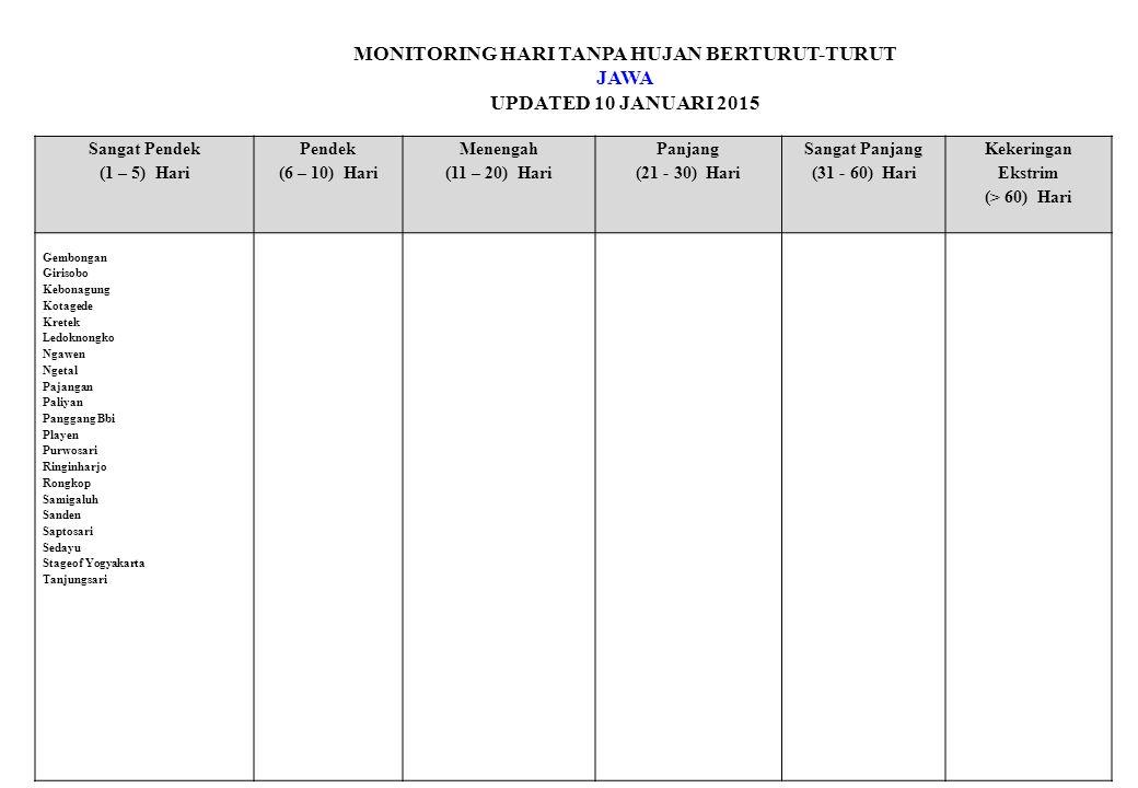 MONITORING HARI TANPA HUJAN BERTURUT-TURUT JAWA UPDATED 10 JANUARI 2015 Sangat Pendek (1 – 5) Hari Pendek (6 – 10) Hari Menengah (11 – 20) Hari Panjang (21 - 30) Hari Sangat Panjang (31 - 60) Hari Kekeringan Ekstrim (> 60) Hari Gembongan Girisobo Kebonagung Kotagede Kretek Ledoknongko Ngawen Ngetal Pajangan Paliyan Panggang Bbi Playen Purwosari Ringinharjo Rongkop Samigaluh Sanden Saptosari Sedayu Stageof Yogyakarta Tanjungsari