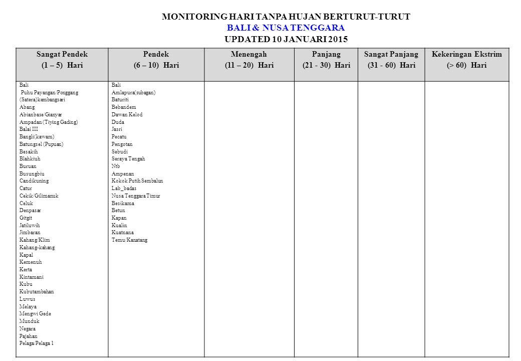 MONITORING HARI TANPA HUJAN BERTURUT-TURUT BALI & NUSA TENGGARA UPDATED 10 JANUARI 2015 Sangat Pendek (1 – 5) Hari Pendek (6 – 10) Hari Menengah (11 – 20) Hari Panjang (21 - 30) Hari Sangat Panjang (31 - 60) Hari Kekeringan Ekstrim (> 60) Hari Bali Puhu Payangan/Ponggang (Satera)kembangsari Abang Abianbase/Gianyar Ampadan (Tiying Gading) Balai III Bangli(kawam) Batungsel (Pupuan) Besakih Blahkiuh Buruan Busungbiu Candikuning Catur Cekik/Gilimanuk Celuk Denpasar Gitgit Jatiluwih Jimbaran Kahang/Klim Kahang-kahang Kapal Kemenuh Kerta Kintamani Kubu Kubutambahan Luwus Melaya Mengwi Gede Munduk Negara Pajahan Pelaga/Pelaga 1 Bali Amlapura(subagan) Baturiti Bebandem Dawan Kelod Duda Jasri Pecatu Pengotan Sebudi Seraya Tengah Ntb Ampenan Kokok Putih Sembalun Lab_badas Nusa Tenggara Timur Besikama Betun Kapan Kualin Kuatnana Temu/Kanatang