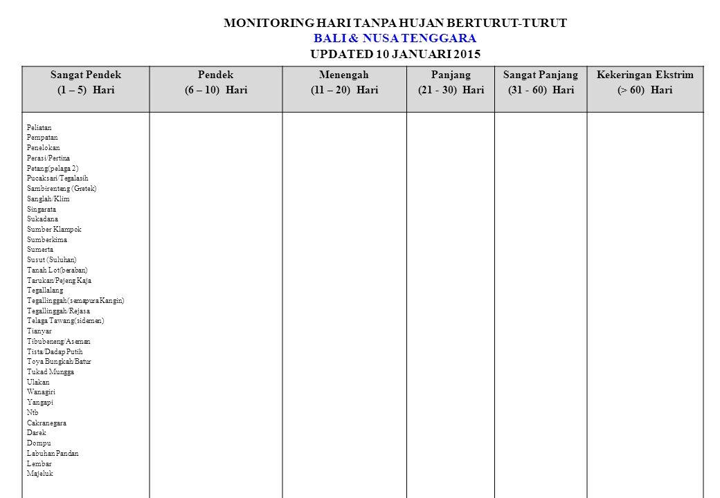 MONITORING HARI TANPA HUJAN BERTURUT-TURUT BALI & NUSA TENGGARA UPDATED 10 JANUARI 2015 Sangat Pendek (1 – 5) Hari Pendek (6 – 10) Hari Menengah (11 – 20) Hari Panjang (21 - 30) Hari Sangat Panjang (31 - 60) Hari Kekeringan Ekstrim (> 60) Hari Peliatan Pempatan Penelokan Perasi/Pertina Petang(pelaga 2) Pucaksari/Tegalasih Sambirenteng (Gretek) Sanglah/Klim Singarata Sukadana Sumber Klampok Sumberkima Sumerta Susut (Suluhan) Tanah Lot(beraban) Tarukan/Pejeng Kaja Tegallalang Tegallinggah(semapura Kangin) Tegallinggah/Rejasa Telaga Tawang(sidemen) Tianyar Tibubeneng/Aseman Tista/Dadap Putih Toya Bungkah/Batur Tukad Mungga Ulakan Wanagiri Yangapi Ntb Cakranegara Darek Dompu Labuhan Pandan Lembar Majeluk