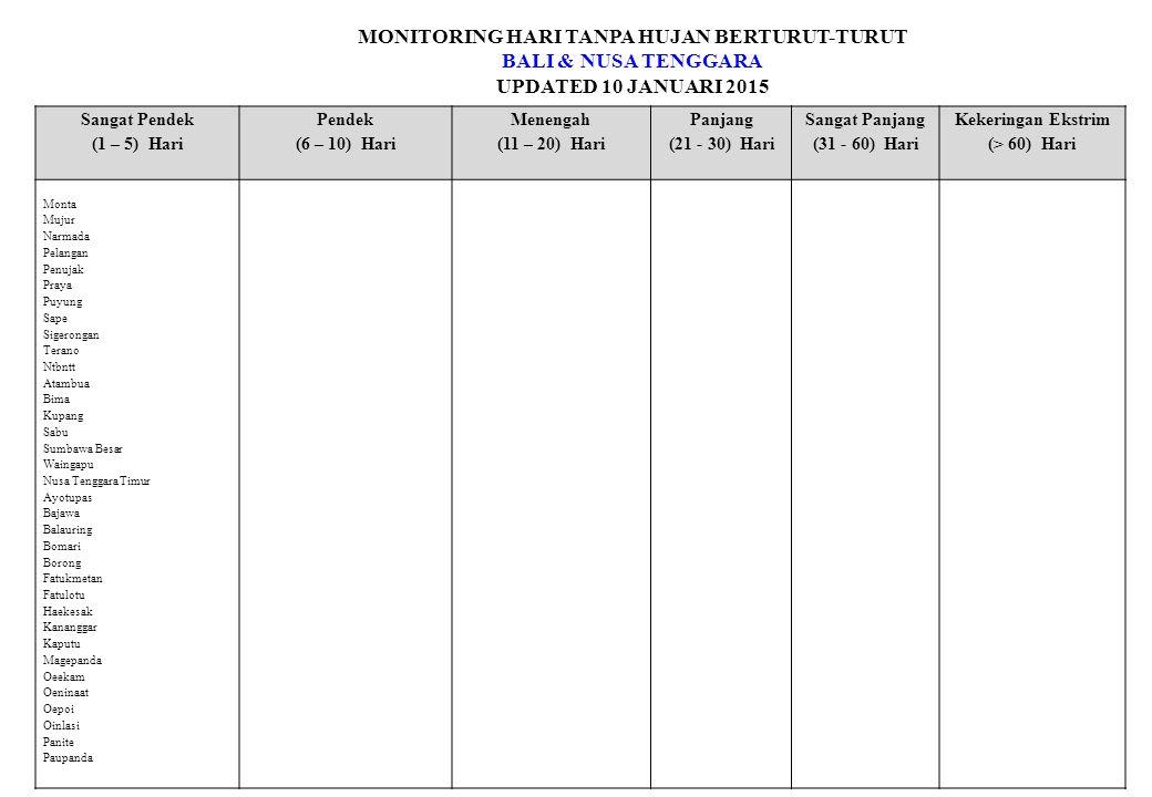 MONITORING HARI TANPA HUJAN BERTURUT-TURUT BALI & NUSA TENGGARA UPDATED 10 JANUARI 2015 Sangat Pendek (1 – 5) Hari Pendek (6 – 10) Hari Menengah (11 – 20) Hari Panjang (21 - 30) Hari Sangat Panjang (31 - 60) Hari Kekeringan Ekstrim (> 60) Hari Monta Mujur Narmada Pelangan Penujak Praya Puyung Sape Sigerongan Terano Ntbntt Atambua Bima Kupang Sabu Sumbawa Besar Waingapu Nusa Tenggara Timur Ayotupas Bajawa Balauring Bomari Borong Fatukmetan Fatulotu Haekesak Kananggar Kaputu Magepanda Oeekam Oeninaat Oepoi Oinlasi Panite Paupanda
