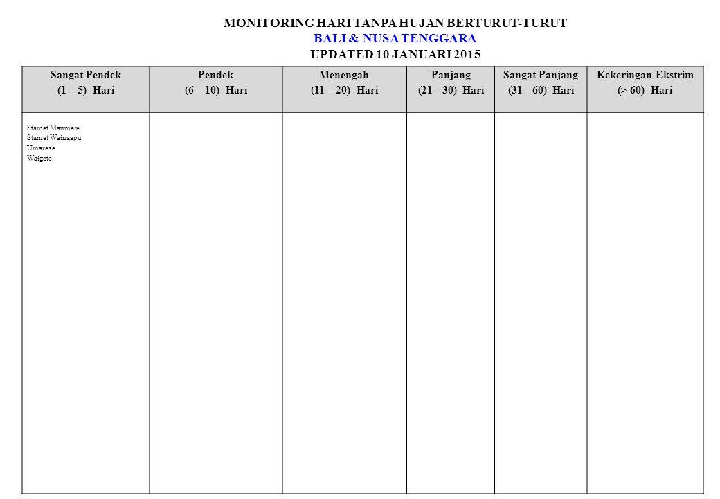 MONITORING HARI TANPA HUJAN BERTURUT-TURUT BALI & NUSA TENGGARA UPDATED 10 JANUARI 2015 Sangat Pendek (1 – 5) Hari Pendek (6 – 10) Hari Menengah (11 – 20) Hari Panjang (21 - 30) Hari Sangat Panjang (31 - 60) Hari Kekeringan Ekstrim (> 60) Hari Stamet Maumere Stamet Waingapu Umarese Waigete