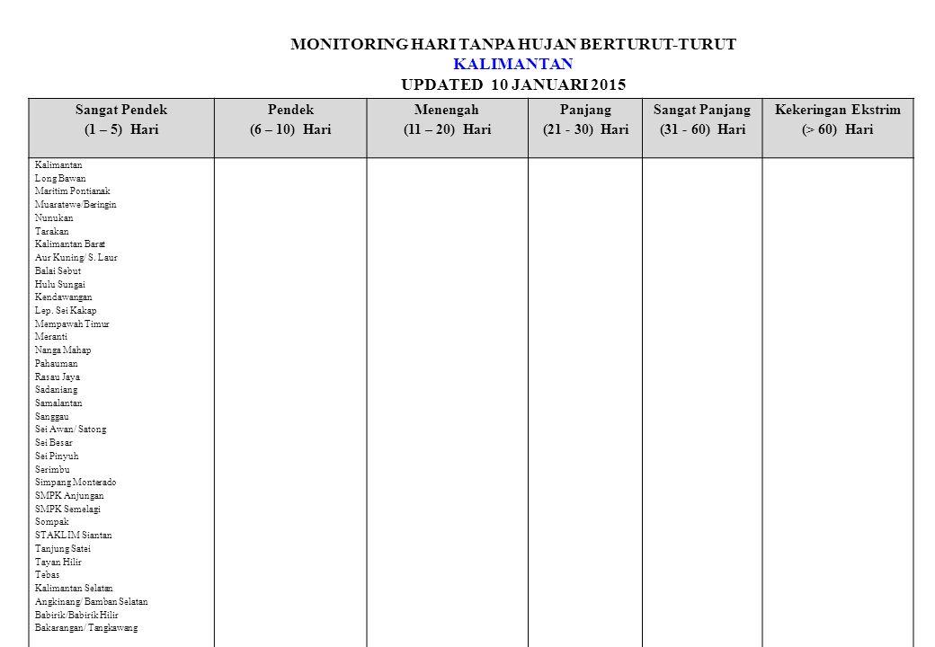 MONITORING HARI TANPA HUJAN BERTURUT-TURUT KALIMANTAN UPDATED 10 JANUARI 2015 Sangat Pendek (1 – 5) Hari Pendek (6 – 10) Hari Menengah (11 – 20) Hari Panjang (21 - 30) Hari Sangat Panjang (31 - 60) Hari Kekeringan Ekstrim (> 60) Hari Kalimantan Long Bawan Maritim Pontianak Muaratewe/Beringin Nunukan Tarakan Kalimantan Barat Aur Kuning/ S.