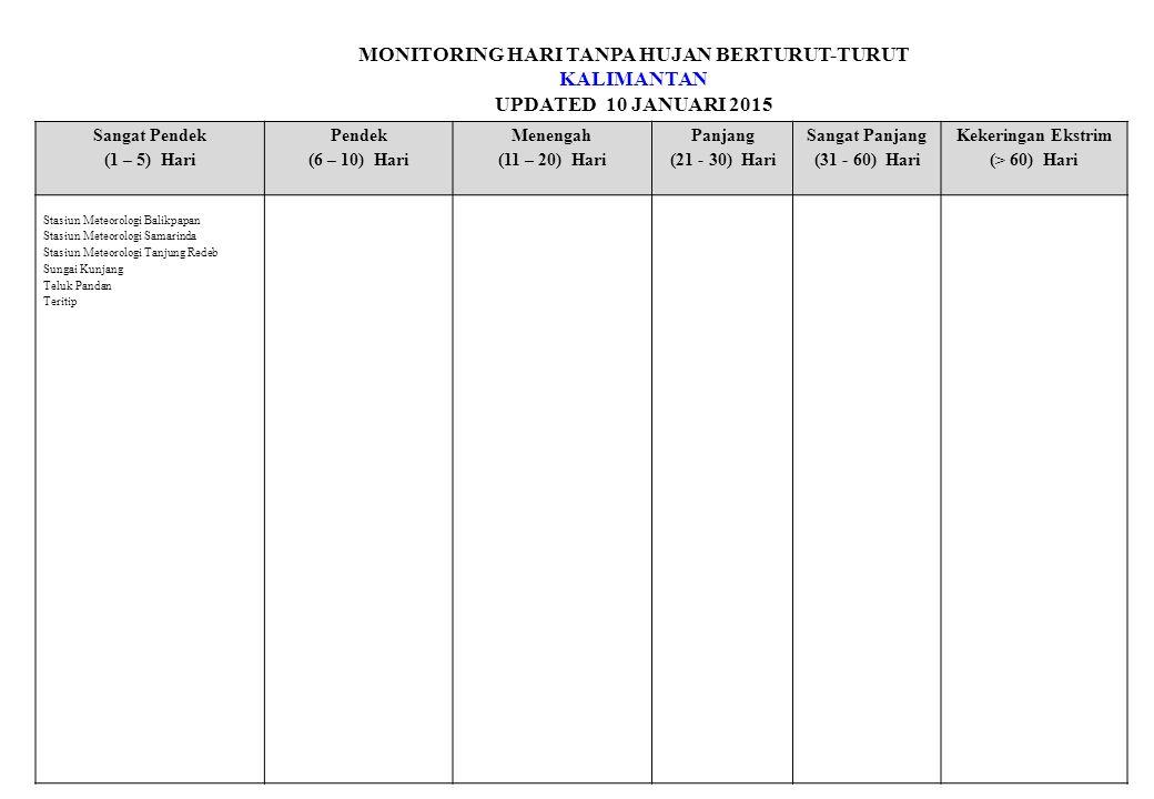 MONITORING HARI TANPA HUJAN BERTURUT-TURUT KALIMANTAN UPDATED 10 JANUARI 2015 Sangat Pendek (1 – 5) Hari Pendek (6 – 10) Hari Menengah (11 – 20) Hari Panjang (21 - 30) Hari Sangat Panjang (31 - 60) Hari Kekeringan Ekstrim (> 60) Hari Stasiun Meteorologi Balikpapan Stasiun Meteorologi Samarinda Stasiun Meteorologi Tanjung Redeb Sungai Kunjang Teluk Pandan Teritip