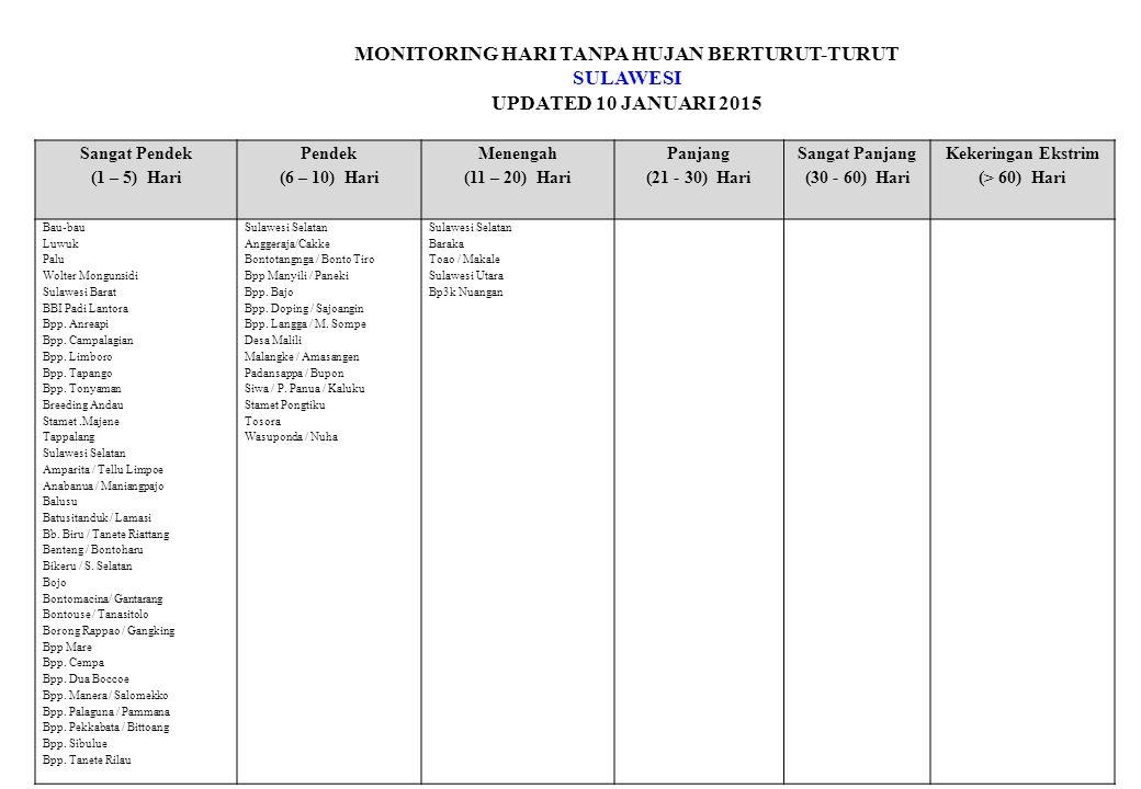 MONITORING HARI TANPA HUJAN BERTURUT-TURUT SULAWESI UPDATED 10 JANUARI 2015 Sangat Pendek (1 – 5) Hari Pendek (6 – 10) Hari Menengah (11 – 20) Hari Panjang (21 - 30) Hari Sangat Panjang (30 - 60) Hari Kekeringan Ekstrim (> 60) Hari Bau-bau Luwuk Palu Wolter Mongunsidi Sulawesi Barat BBI Padi Lantora Bpp.