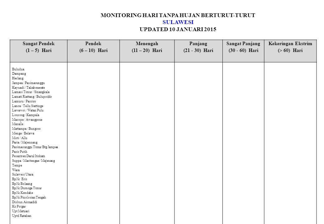 MONITORING HARI TANPA HUJAN BERTURUT-TURUT SULAWESI UPDATED 10 JANUARI 2015 Sangat Pendek (1 – 5) Hari Pendek (6 – 10) Hari Menengah (11 – 20) Hari Panjang (21 - 30) Hari Sangat Panjang (30 - 60) Hari Kekeringan Ekstrim (> 60) Hari Buludua Dampang Herlang Jampea / Pasimasunggu Kayuadi / Takabonerate Lamasi Timur / Sinangkala Lamati Riattang / Bulupoddo Lamuru / Pacciro Lanca / Tellu Siattinge Lawawoi / Watan Pulu Lonrong / Kampala Macope / Awangpone Masalle Mattampa / Bungoro Menge / Belawa Moti / Allu Paria / Majennang Pasimasunggu Timur/Btg Jampea Pasir Putih Pesantren Darul Itisham Suppa / Maritengae / Majenang Tempe Wara Sulawesi Utara Bp3k Eris Bp3k Bolaang Bp3k Dumoga Timur Bp3k Kendahe Bp3k Pinolosian Tengah Disbun Airmadidi Kc Poigar Upt Matuari Uptd Ratahan