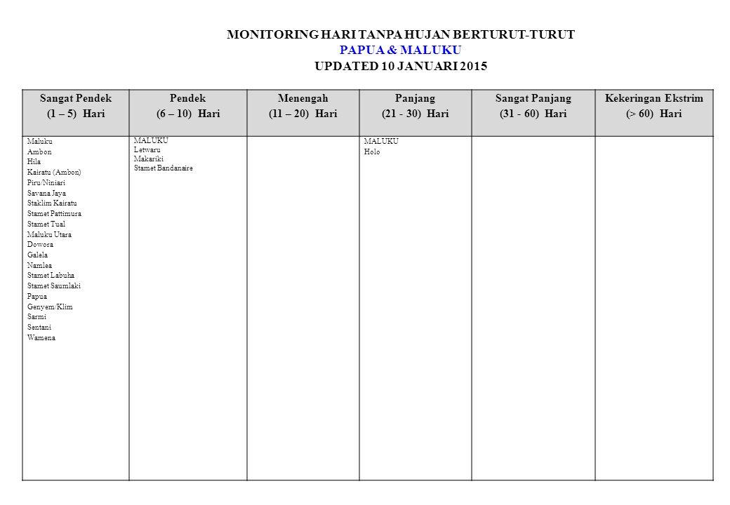 MONITORING HARI TANPA HUJAN BERTURUT-TURUT PAPUA & MALUKU UPDATED 10 JANUARI 2015 Sangat Pendek (1 – 5) Hari Pendek (6 – 10) Hari Menengah (11 – 20) Hari Panjang (21 - 30) Hari Sangat Panjang (31 - 60) Hari Kekeringan Ekstrim (> 60) Hari Maluku Ambon Hila Kairatu (Ambon) Piru/Niniari Savana Jaya Staklim Kairatu Stamet Pattimura Stamet Tual Maluku Utara Dowora Galela Namlea Stamet Labuha Stamet Saumlaki Papua Genyem/Klim Sarmi Sentani Wamena MALUKU Letwaru Makariki Stamet Bandanaire MALUKU Holo