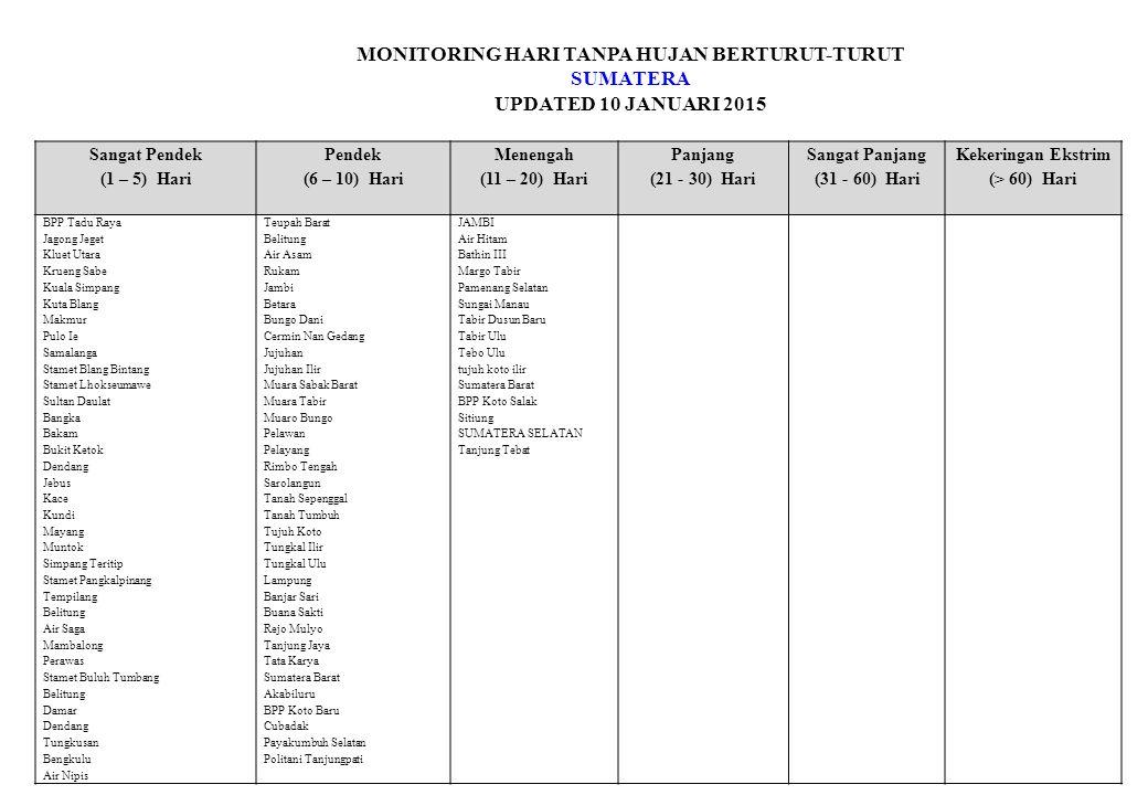 MONITORING HARI TANPA HUJAN BERTURUT-TURUT SUMATERA UPDATED 10 JANUARI 2015 Sangat Pendek (1 – 5) Hari Pendek (6 – 10) Hari Menengah (11 – 20) Hari Panjang (21 - 30) Hari Sangat Panjang (31 - 60) Hari Kekeringan Ekstrim (> 60) Hari BPP Tadu Raya Jagong Jeget Kluet Utara Krueng Sabe Kuala Simpang Kuta Blang Makmur Pulo Ie Samalanga Stamet Blang Bintang Stamet Lhokseumawe Sultan Daulat Bangka Bakam Bukit Ketok Dendang Jebus Kace Kundi Mayang Muntok Simpang Teritip Stamet Pangkalpinang Tempilang Belitung Air Saga Mambalong Perawas Stamet Buluh Tumbang Belitung Damar Dendang Tungkusan Bengkulu Air Nipis Teupah Barat Belitung Air Asam Rukam Jambi Betara Bungo Dani Cermin Nan Gedang Jujuhan Jujuhan Ilir Muara Sabak Barat Muara Tabir Muaro Bungo Pelawan Pelayang Rimbo Tengah Sarolangun Tanah Sepenggal Tanah Tumbuh Tujuh Koto Tungkal Ilir Tungkal Ulu Lampung Banjar Sari Buana Sakti Rejo Mulyo Tanjung Jaya Tata Karya Sumatera Barat Akabiluru BPP Koto Baru Cubadak Payakumbuh Selatan Politani Tanjungpati JAMBI Air Hitam Bathin III Margo Tabir Pamenang Selatan Sungai Manau Tabir Dusun Baru Tabir Ulu Tebo Ulu tujuh koto ilir Sumatera Barat BPP Koto Salak Sitiung SUMATERA SELATAN Tanjung Tebat
