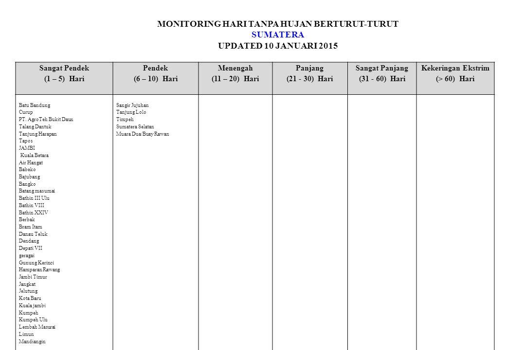 MONITORING HARI TANPA HUJAN BERTURUT-TURUT SUMATERA UPDATED 10 JANUARI 2015 Sangat Pendek (1 – 5) Hari Pendek (6 – 10) Hari Menengah (11 – 20) Hari Panjang (21 - 30) Hari Sangat Panjang (31 - 60) Hari Kekeringan Ekstrim (> 60) Hari Batu Bandung Curup PT.