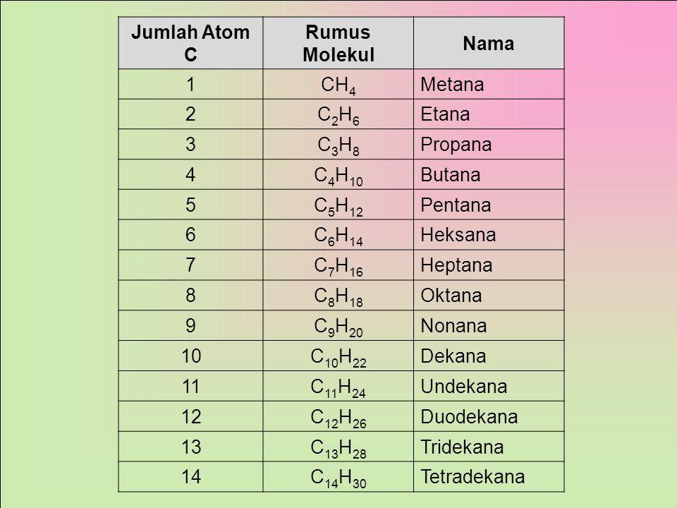 1.Atom C dapat membentuk ikatan tunggal (ikatan jenuh), rangkap 2 (gol alkena) dan rangkap 3 (gol alkuna). a.Senyawa jenuh  jika semua ikatan C nya t