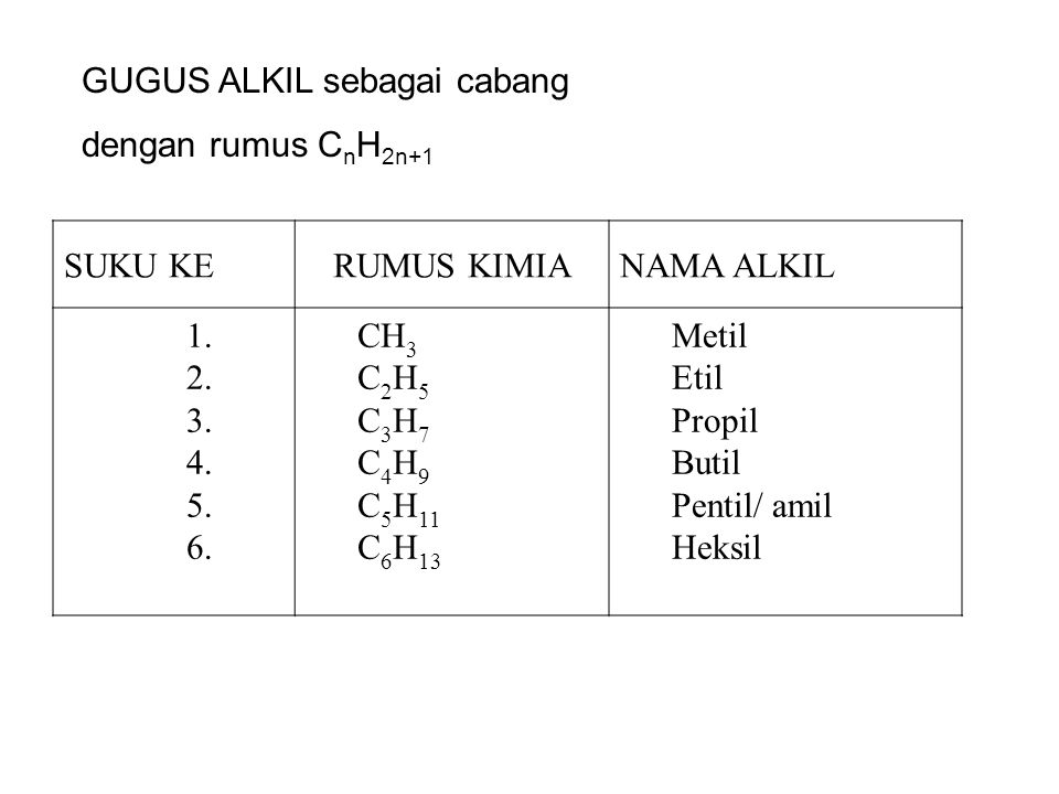 TATA NAMA ALKANA 1. Menentukan rantai C induk, yaitu deretan atom C yang terpanjang. 2. Atom C diluar rantai induk sebagai cabang (sebagai gugus alkil