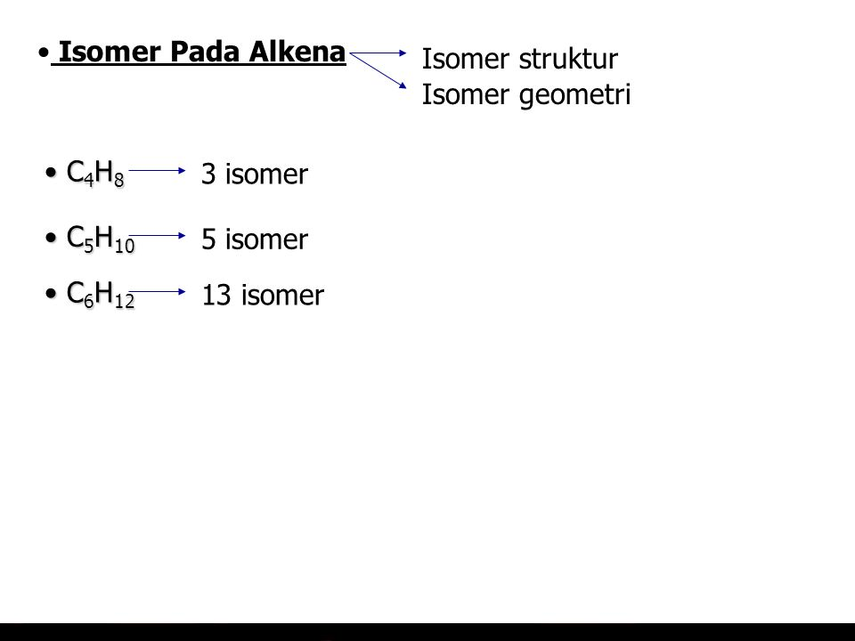 => Perbedaan pada posisi ikatan rangkap, posisi cabang atau karena perbedaan kerangka atom C Contoh :Senyawa dengan rumus C4H8 1-butena Isomer Pada Al