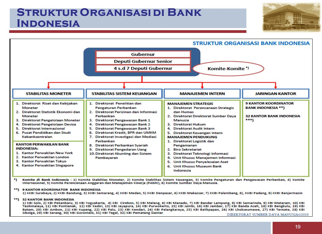 19 Struktur Organisasi di Bank Indonesia