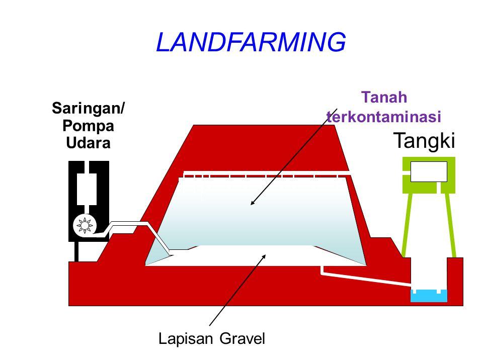 LANDFARMING Tangki Saringan/ Pompa Udara Lapisan Gravel Tanah terkontaminasi