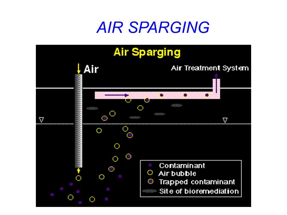 AIR SPARGING