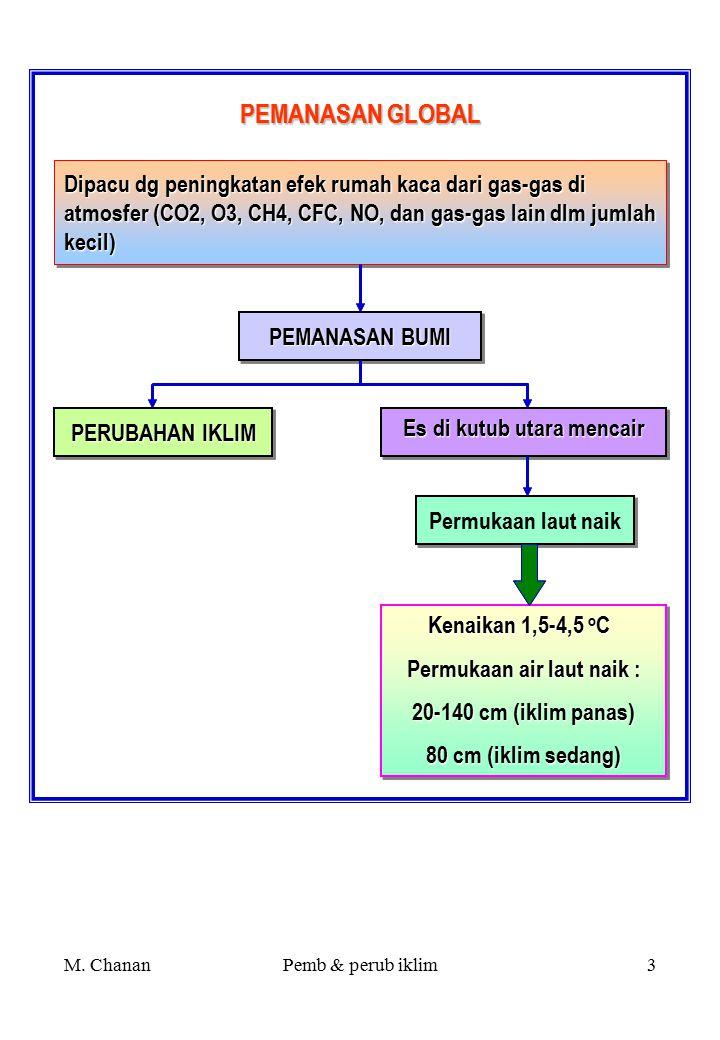 M. ChananPemb & perub iklim2 HUJAN ASAM  Emisi SO x dan NOx yg bereaksi dg air menghasilkan asam nitrat dan asam sulfat  Hujan asam dpt menghancurka