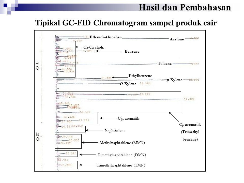 Tipikal GC-FID Chromatogram sampel produk cair Hasil dan Pembahasan Acetone C 9 -aromatik (Trimethyl benzene) Toluene m+p-Xylene Benzene Ethanol-Absor