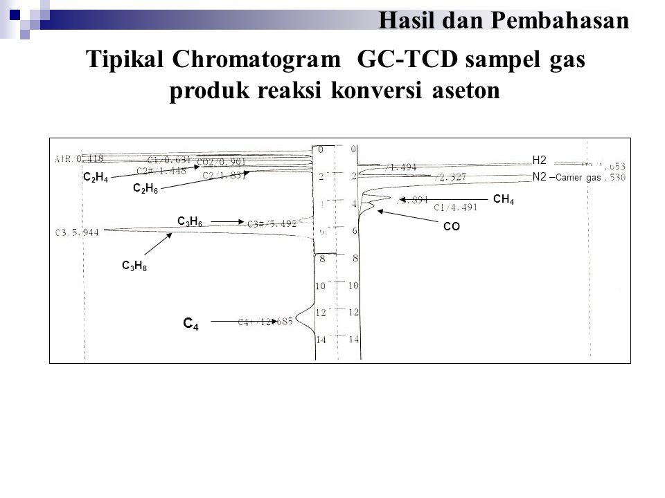 Tipikal Chromatogram GC-TCD sampel gas produk reaksi konversi aseton Hasil dan Pembahasan CH 4 C4C4 CO C3H8C3H8 H2 C2H6C2H6 C2H4C2H4 C3H6C3H6 N2 – Car