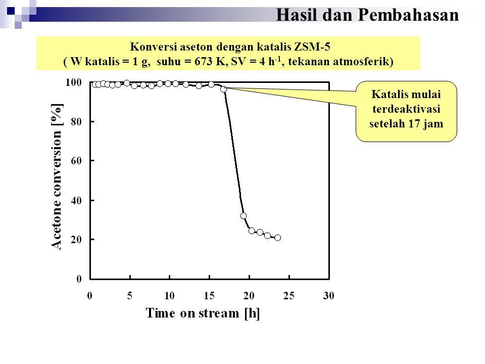 Konversi aseton dengan katalis ZSM-5 ( W katalis = 1 g, suhu = 673 K, SV = 4 h -1, tekanan atmosferik) Katalis mulai terdeaktivasi setelah 17 jam Hasi
