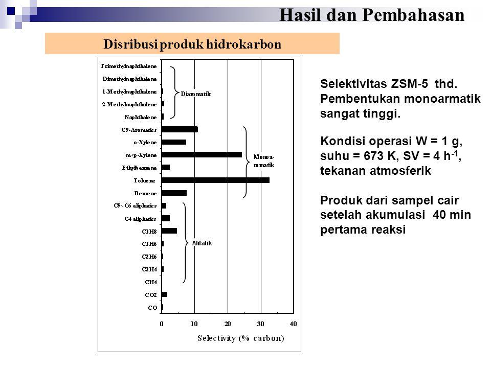 Selektivitas ZSM-5 thd. Pembentukan monoarmatik sangat tinggi. Disribusi produk hidrokarbon Kondisi operasi W = 1 g, suhu = 673 K, SV = 4 h -1, tekana