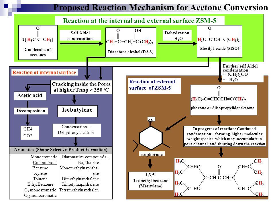 O ║ H 3 C- C-CH=C(CH 3 ) 2 Mesityl oxide (MSO) O OH ║ │ CH 3 C CH 2 C (CH 3 ) 2 Diacetone alcohol (DAA) O ║ (H 3 C) 2 C=CHCCH=C(CH 3 ) 2 phorone or di