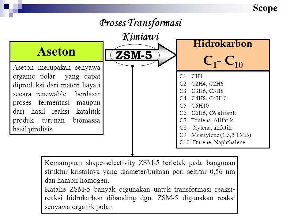 Hidrokarbon C 1 - C 10 Aseton Aseton merupakan senyawa organic polar yang dapat diproduksi dari materi hayati secara renewable berdasar proses ferment
