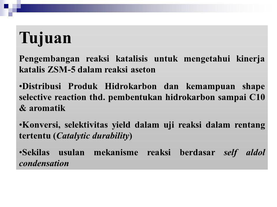 Tujuan Pengembangan reaksi katalisis untuk mengetahui kinerja katalis ZSM-5 dalam reaksi aseton Distribusi Produk Hidrokarbon dan kemampuan shape sele