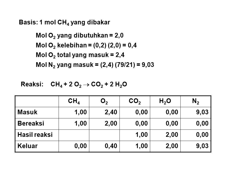 Basis: 1 mol CH 4 yang dibakar Mol O 2 yang dibutuhkan = 2,0 Mol O 2 kelebihan = (0,2) (2,0) = 0,4 Mol O 2 total yang masuk = 2,4 Mol N 2 yang masuk = (2,4) (79/21) = 9,03 Reaksi: CH 4 + 2 O 2  CO 2 + 2 H 2 O CH 4 O2O2 CO 2 H2OH2ON2N2 Masuk1,002,400,00 9,03 Bereaksi1,002,000,00 Hasil reaksi1,002,000,00 Keluar0,000,401,002,009,03