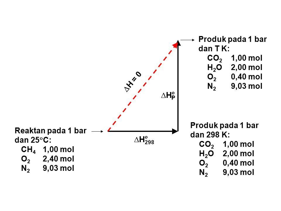 Reaktan pada 1 bar dan 25  C: CH 4 1,00 mol O 2 2,40 mol N 2 9,03 mol Produk pada 1 bar dan T K: CO 2 1,00 mol H 2 O 2,00 mol O 2 0,40 mol N 2 9,03 mol  H = 0 Produk pada 1 bar dan 298 K: CO 2 1,00 mol H 2 O 2,00 mol O 2 0,40 mol N 2 9,03 mol