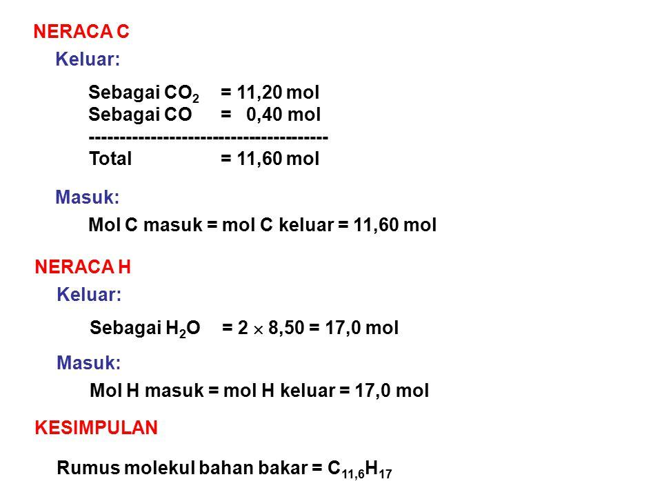 NERACA C Keluar: Sebagai CO 2 = 11,20 mol Sebagai CO= 0,40 mol --------------------------------------- Total= 11,60 mol Masuk: Mol C masuk = mol C keluar = 11,60 mol NERACA H Keluar: Sebagai H 2 O= 2  8,50 = 17,0 mol Masuk: Mol H masuk = mol H keluar = 17,0 mol KESIMPULAN Rumus molekul bahan bakar = C 11,6 H 17