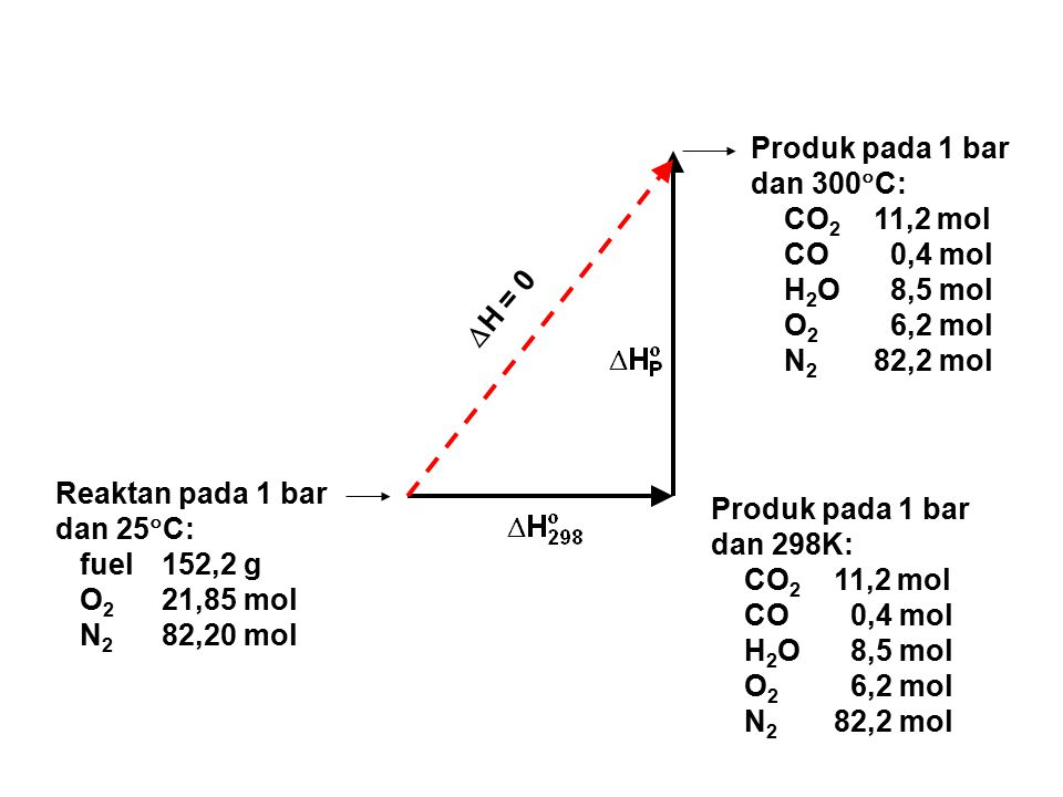 Reaktan pada 1 bar dan 25  C: fuel152,2 g O 2 21,85 mol N 2 82,20 mol Produk pada 1 bar dan 300  C: CO 2 11,2 mol CO 0,4 mol H 2 O 8,5 mol O 2 6,2 mol N 2 82,2 mol  H = 0 Produk pada 1 bar dan 298K: CO 2 11,2 mol CO 0,4 mol H 2 O 8,5 mol O 2 6,2 mol N 2 82,2 mol