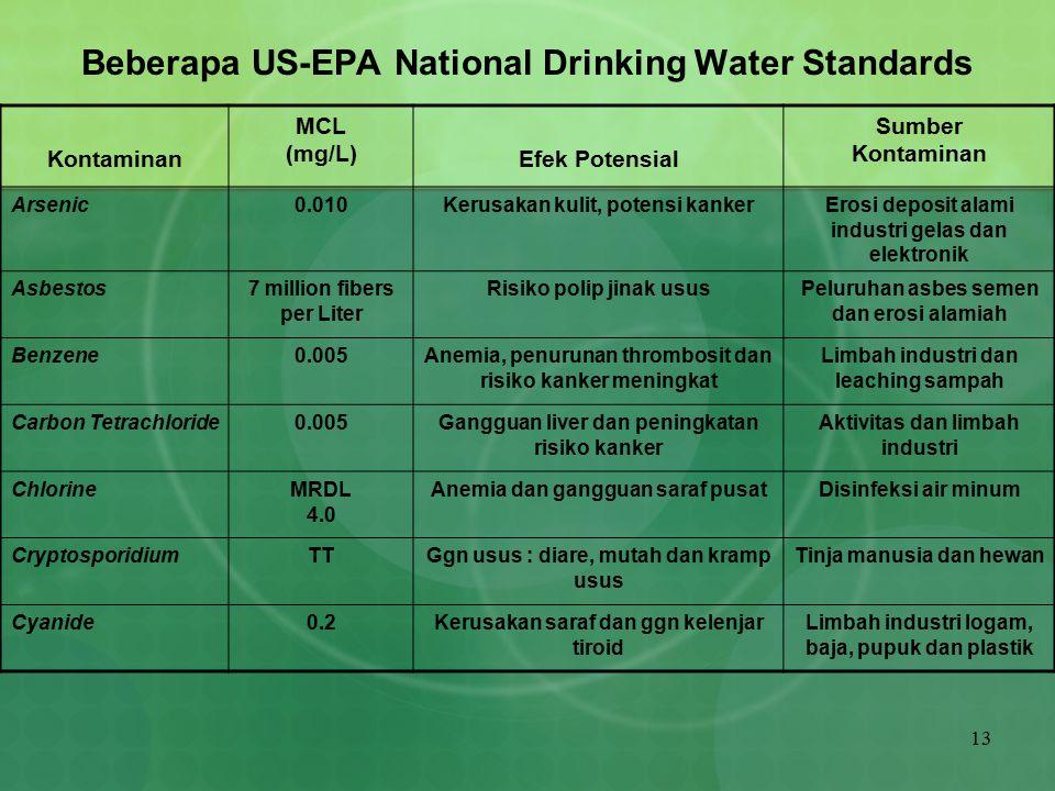 13 Beberapa US-EPA National Drinking Water Standards Kontaminan MCL (mg/L) Efek Potensial Sumber Kontaminan Arsenic0.010Kerusakan kulit, potensi kanke