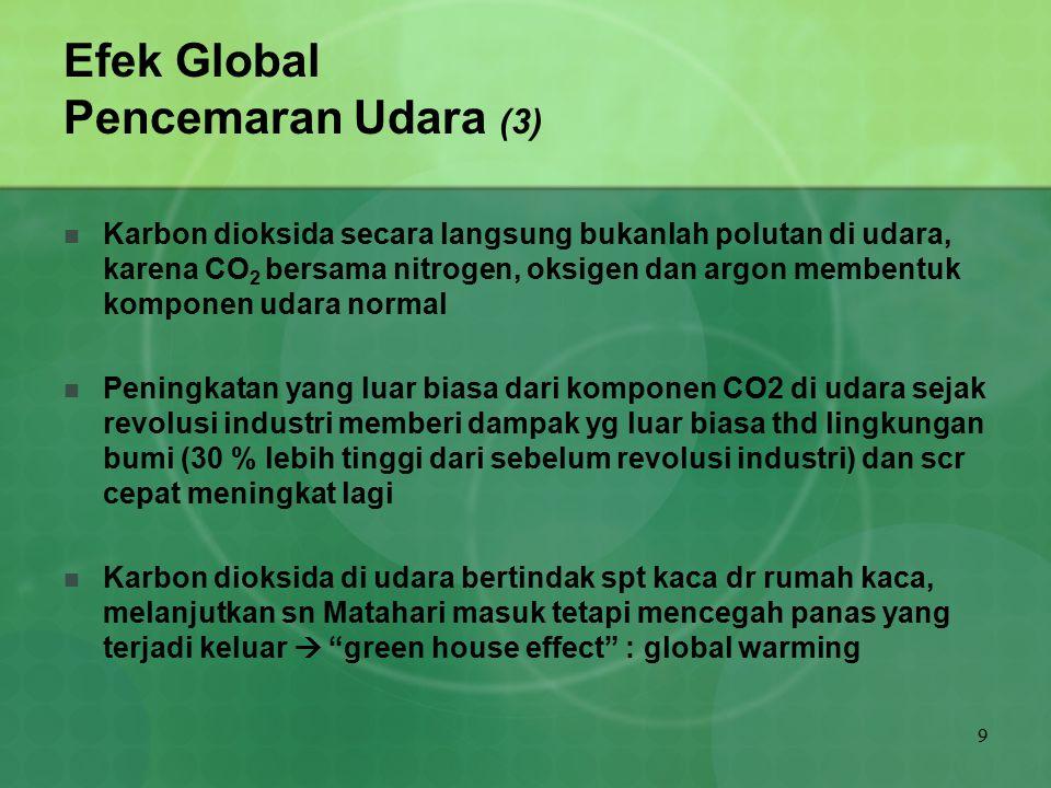 9 Efek Global Pencemaran Udara (3) Karbon dioksida secara langsung bukanlah polutan di udara, karena CO 2 bersama nitrogen, oksigen dan argon membentu