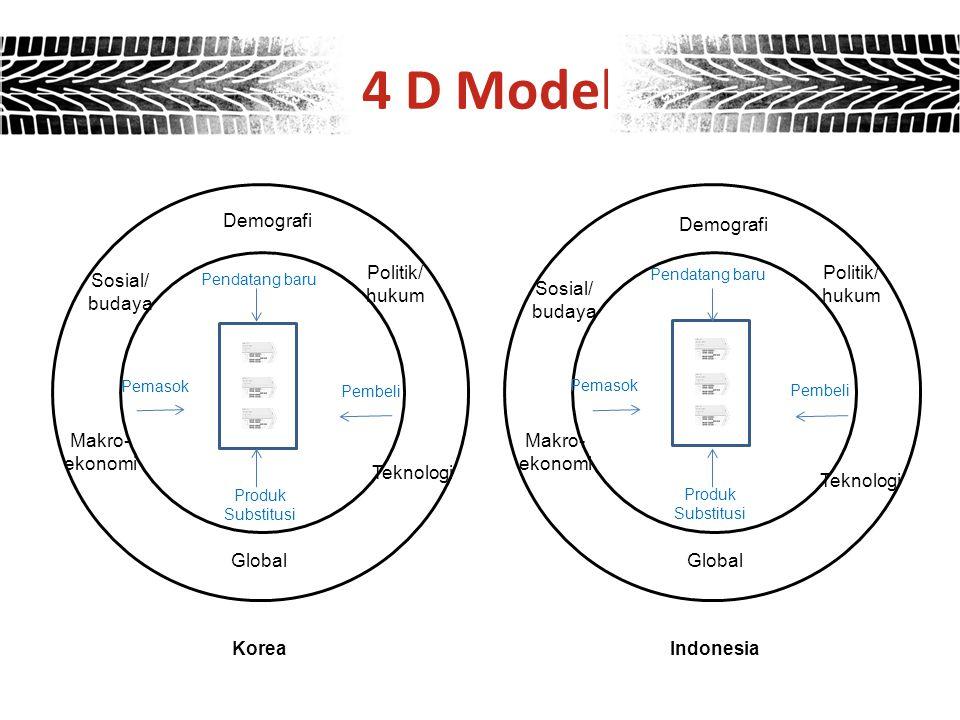 Demografi Sosial/ budaya Sosial/ budaya Politik/ hukum Politik/ hukum Makro- ekonomi Makro- ekonomi Teknologi Global Pendatang baru Pemasok Pembeli Pr
