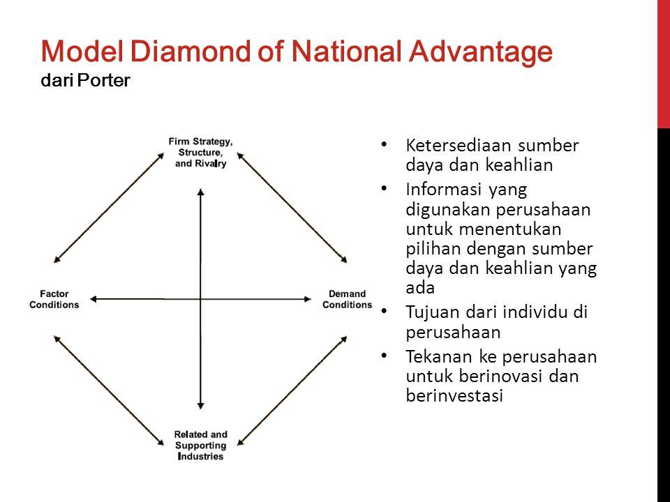 Model Diamond of National Advantage dari Porter Ketersediaan sumber daya dan keahlian Informasi yang digunakan perusahaan untuk menentukan pilihan den