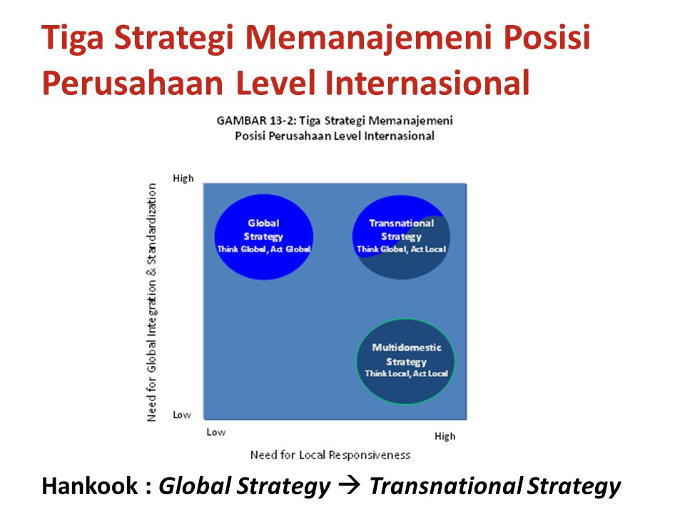 Tiga Strategi Memanajemeni Posisi Perusahaan Level Internasional Hankook : Global Strategy  Transnational Strategy