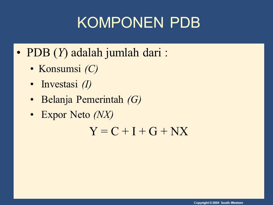Copyright © 2004 South-Western KOMPONEN PDB PDB (Y) adalah jumlah dari : Konsumsi (C) Investasi (I) Belanja Pemerintah (G) Expor Neto (NX) Y = C + I +
