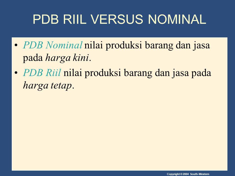 Copyright © 2004 South-Western PDB RIIL VERSUS NOMINAL PDB Nominal nilai produksi barang dan jasa pada harga kini. PDB Riil nilai produksi barang dan