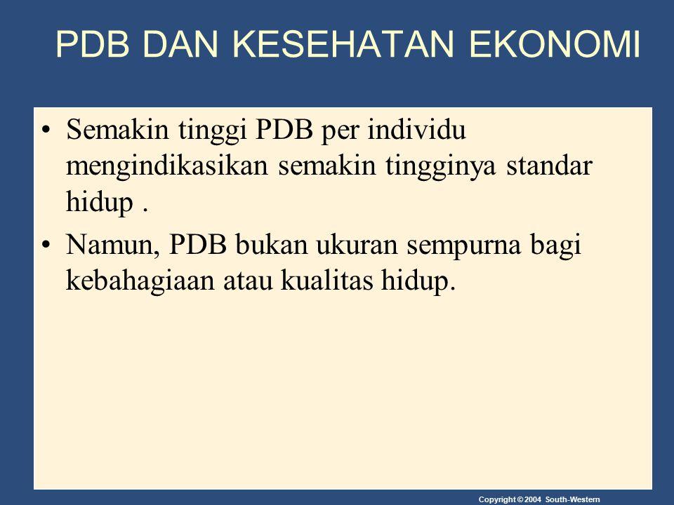 Copyright © 2004 South-Western PDB DAN KESEHATAN EKONOMI Semakin tinggi PDB per individu mengindikasikan semakin tingginya standar hidup. Namun, PDB b