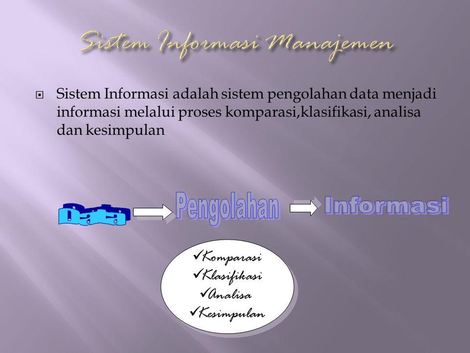  Sistem Informasi adalah sistem pengolahan data menjadi informasi melalui proses komparasi,klasifikasi, analisa dan kesimpulan Komparasi Klasifikasi