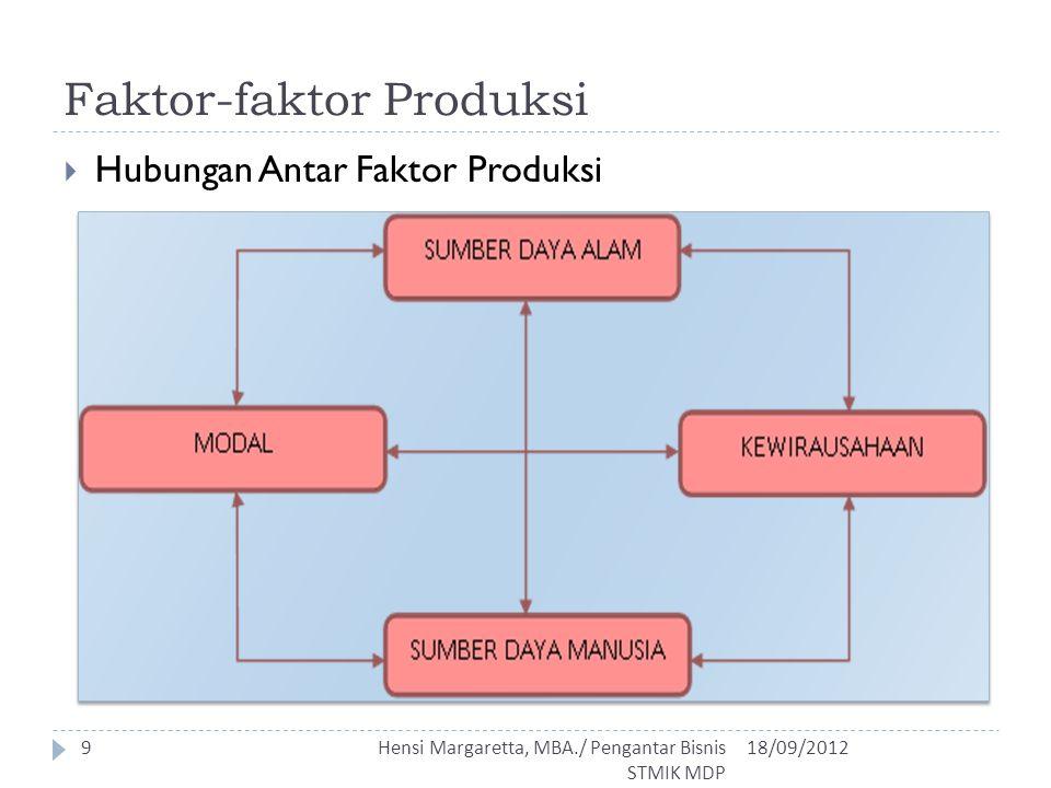 Faktor-faktor Produksi  Hubungan Antar Faktor Produksi 18/09/2012Hensi Margaretta, MBA./ Pengantar Bisnis STMIK MDP 9