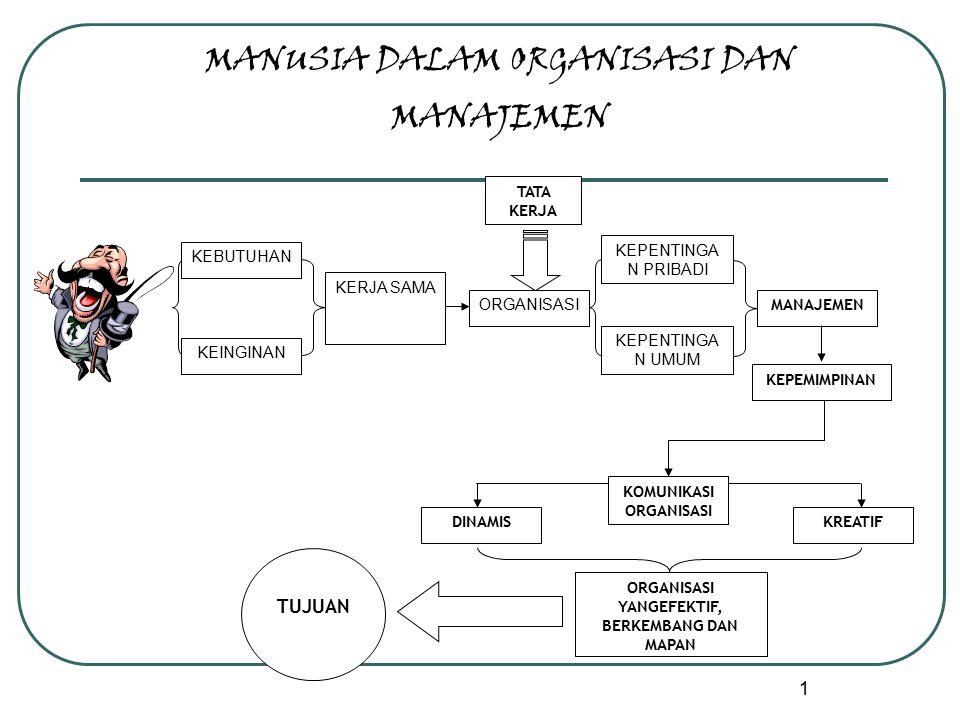 22 Semua Tipe kegiatan yang diorganisasi dan dalam semua tipe organisasi Dimana saja orang-orang bekerja bersama untuk mencapai tujuan Organisasi sekolah Organisasi Olah Raga Organisasi Perusahaan Organisasi Pemerintah, dll
