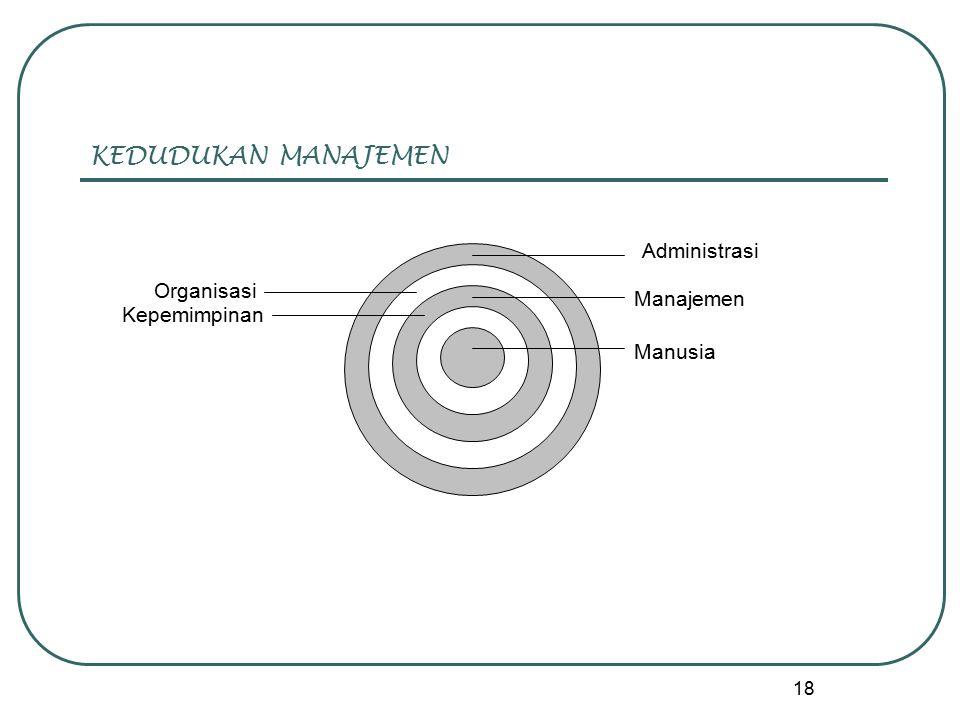 18 KEDUDUKAN MANAJEMEN Manusia Administrasi Organisasi Manajemen Kepemimpinan