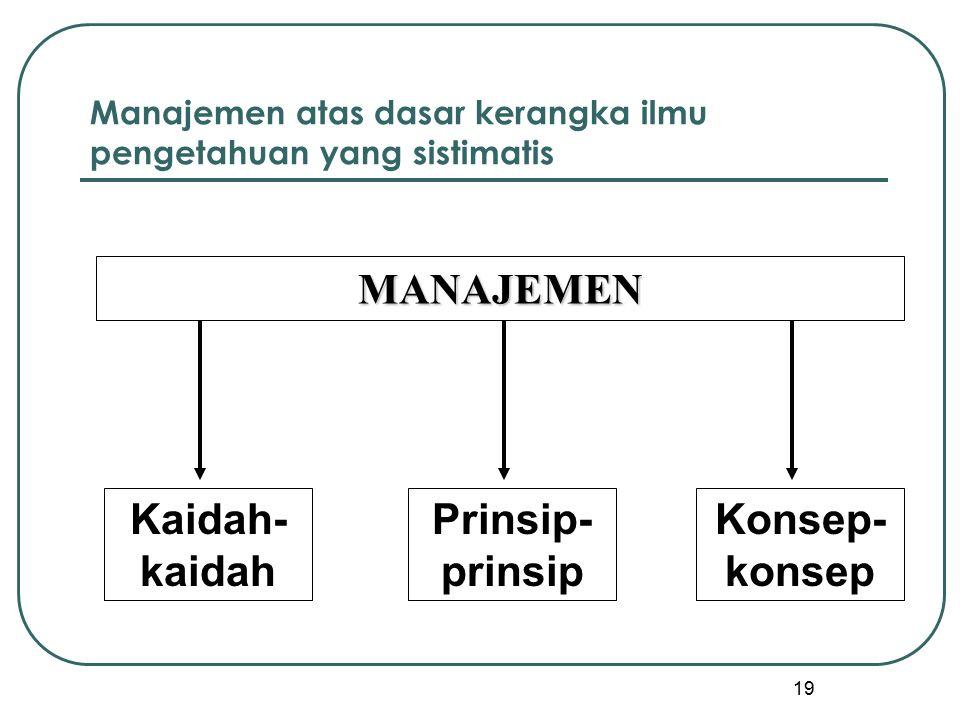 19 Manajemen atas dasar kerangka ilmu pengetahuan yang sistimatis MANAJEMEN Kaidah- kaidah Prinsip- prinsip Konsep- konsep