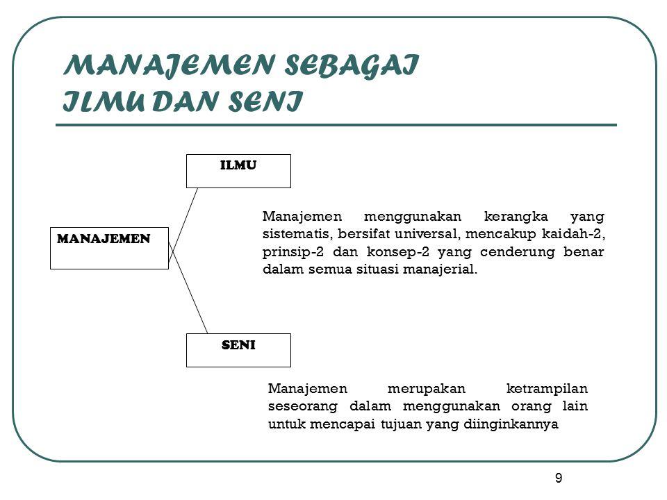 9 MANAJEMEN SEBAGAI ILMU DAN SENI MANAJEMEN ILMU SENI Manajemen menggunakan kerangka yang sistematis, bersifat universal, mencakup kaidah-2, prinsip-2